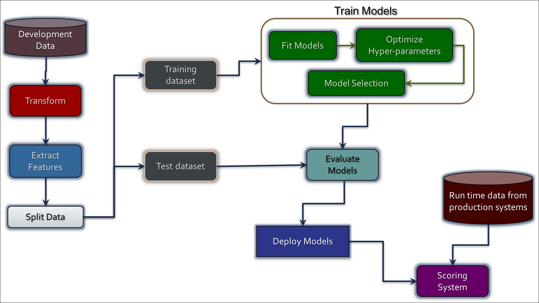 MATLAB and Simulink Training