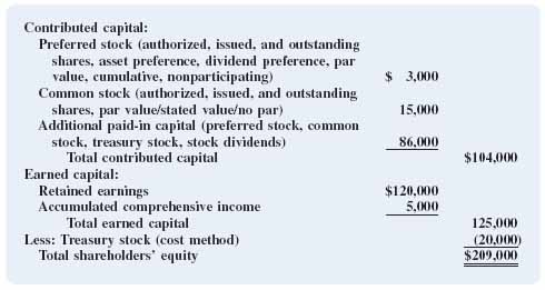 Chevron Texaco Credit Card >> ACCOUNTING FOR SHAREHOLDERS' EQUITY - Financial Accounting: In an Economic Context [Book]