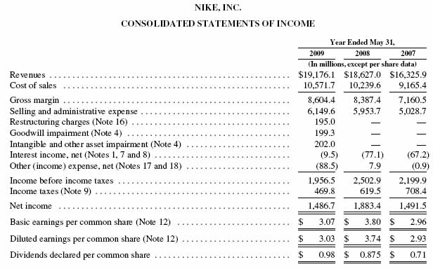 APPENDIX C: NIKE, Inc.-SEC Form 10-K - Financial Accounting: In an ...