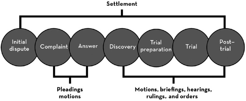 civil litigation process essays Research, writing & civil litigation assignment 1 essay research, writing & civil litigation assignment 1 for the first assignment, try these short.