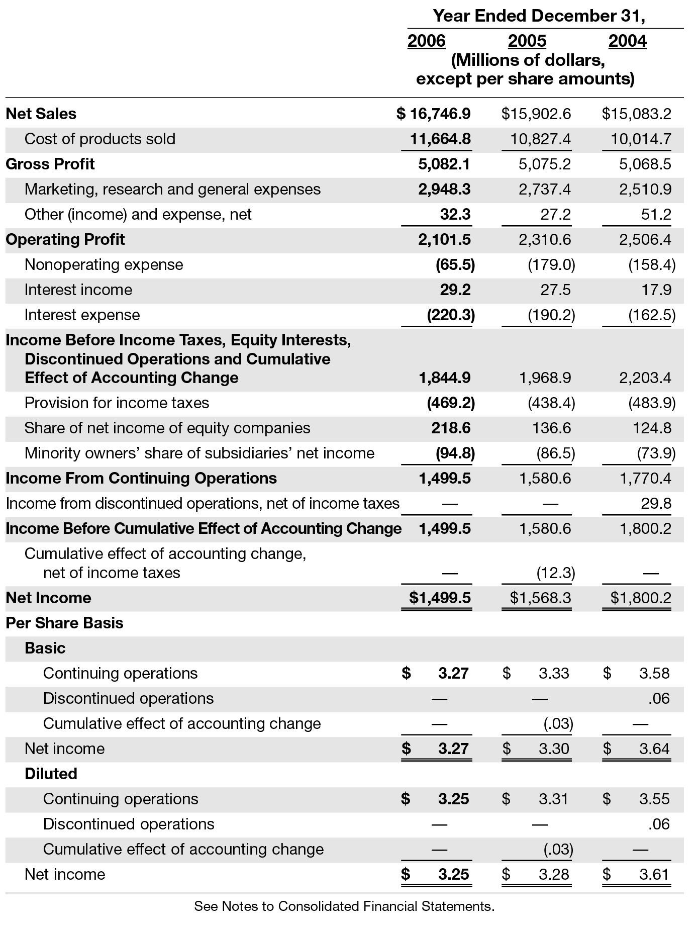 APPENDIX C - Kimberly-Clark and FedEx - Financial Intelligence for ...