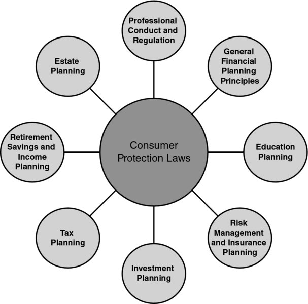 4 Consumer Protection Laws Financial Planning Competency