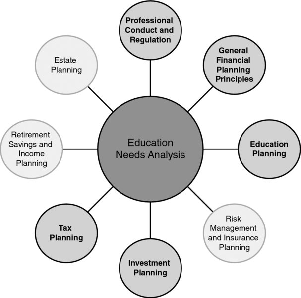 15 Education Needs Analysis - Financial Planning Competency