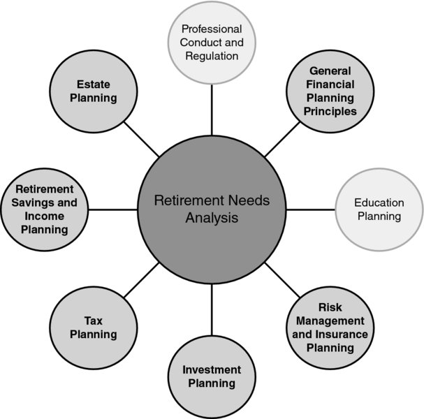 50 Retirement Needs Analysis - Financial Planning Competency