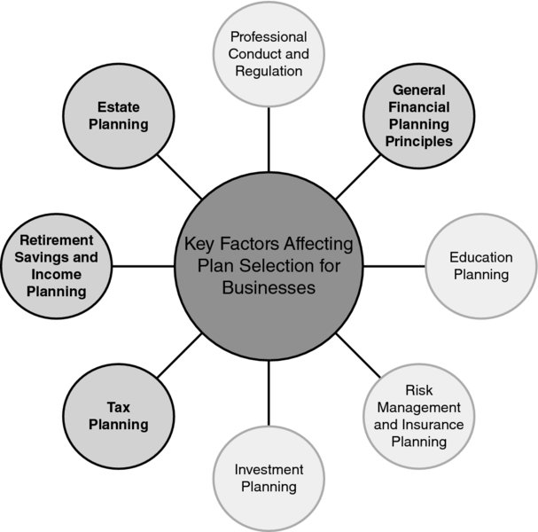 """factors affecting financial planning Outline the qualitative and quantitative factors (sab 99) which affect the materiality level the  isa 320 """"materiality in planning and  financial factors, the ."""