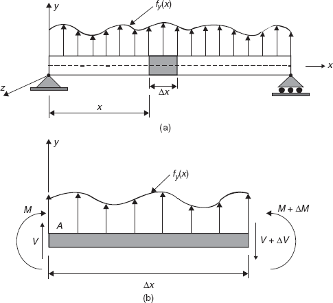 6 9 - Beam Element - Finite Element Method with Applications