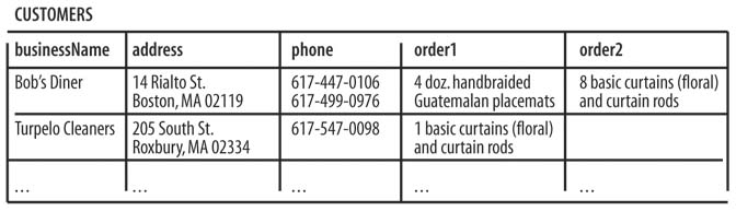 A customers table in an early stage of design. It has no extraneous topics (such as vendor data) but is not yet normalized. Note the multiple phone numbers in a single field; this should never be done.