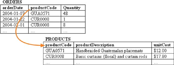 Normalized orders and products tables. The product descriptions have been replaced with product codes that refer back to the products table.