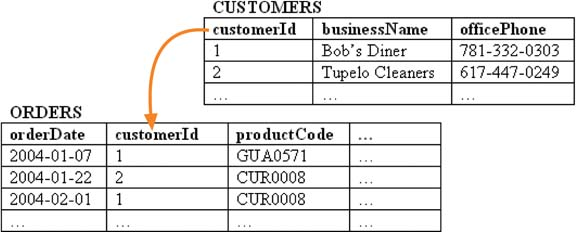 Customers and orders tables, related by customerId. customerId is the primary key in customers and the foreign key in orders.