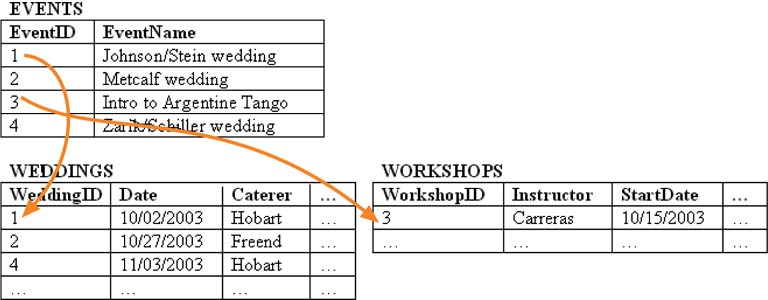 The events table is the supertype. Weddings and workshops are subtypes, linked on their primary key fields.