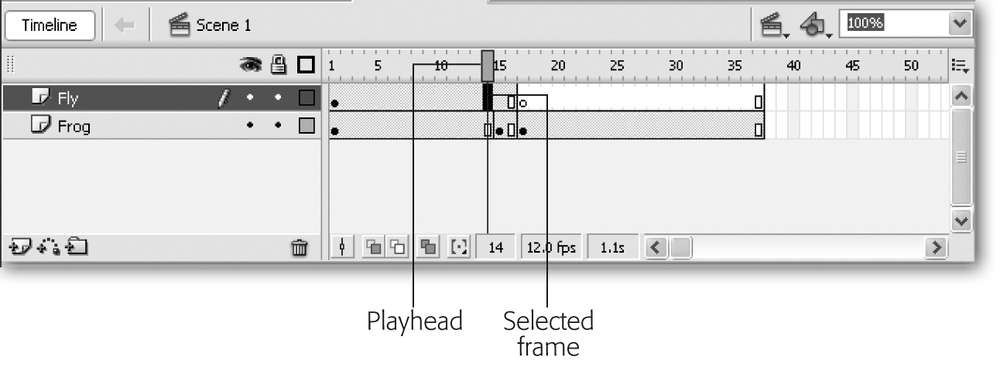 The Timeline keeps track of all the frames that make up your animation, as well as what order you want them to appear in. Clicking a specific frame (or dragging the playhead to a specific frame) tells Flash to display the contents of that frame on the Stage for you to examine or edit.