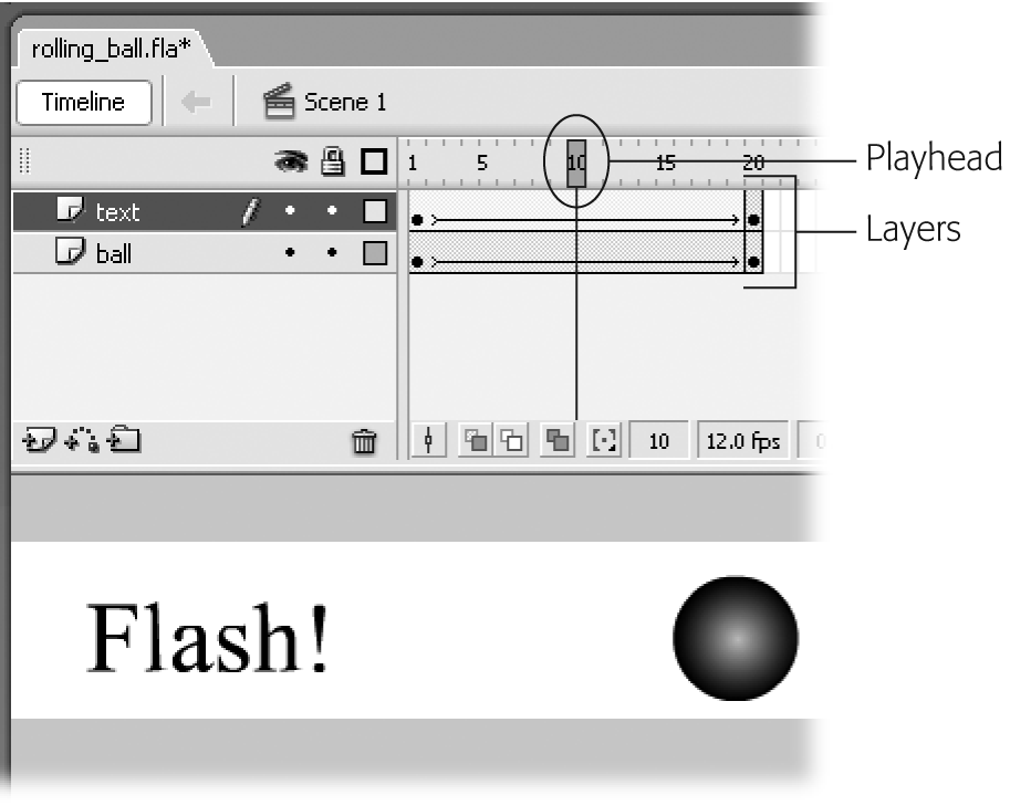 You select a frame (specify a playhead position) the same way you select everything else in Flash: by clicking. In this example, the currently selected frame (playhead position) is the tenth frame. You can watch the playhead move from frame to frame by selecting Control → Play. Dragging the playhead back and forth (called scrubbing) is an even quicker way to test portions of your animation—and a fun way, too: dragging the playhead from right to left displays your frames in reverse order.