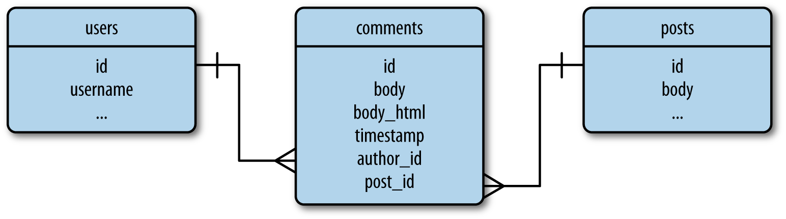 Database representation of blog post comments.