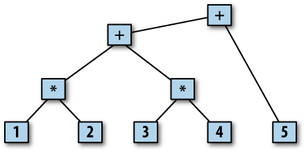 Expression parse tree