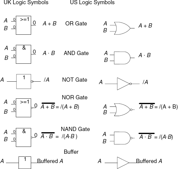 Appendix A Logic Gates And Boolean Algebra Used In The Book Fsm