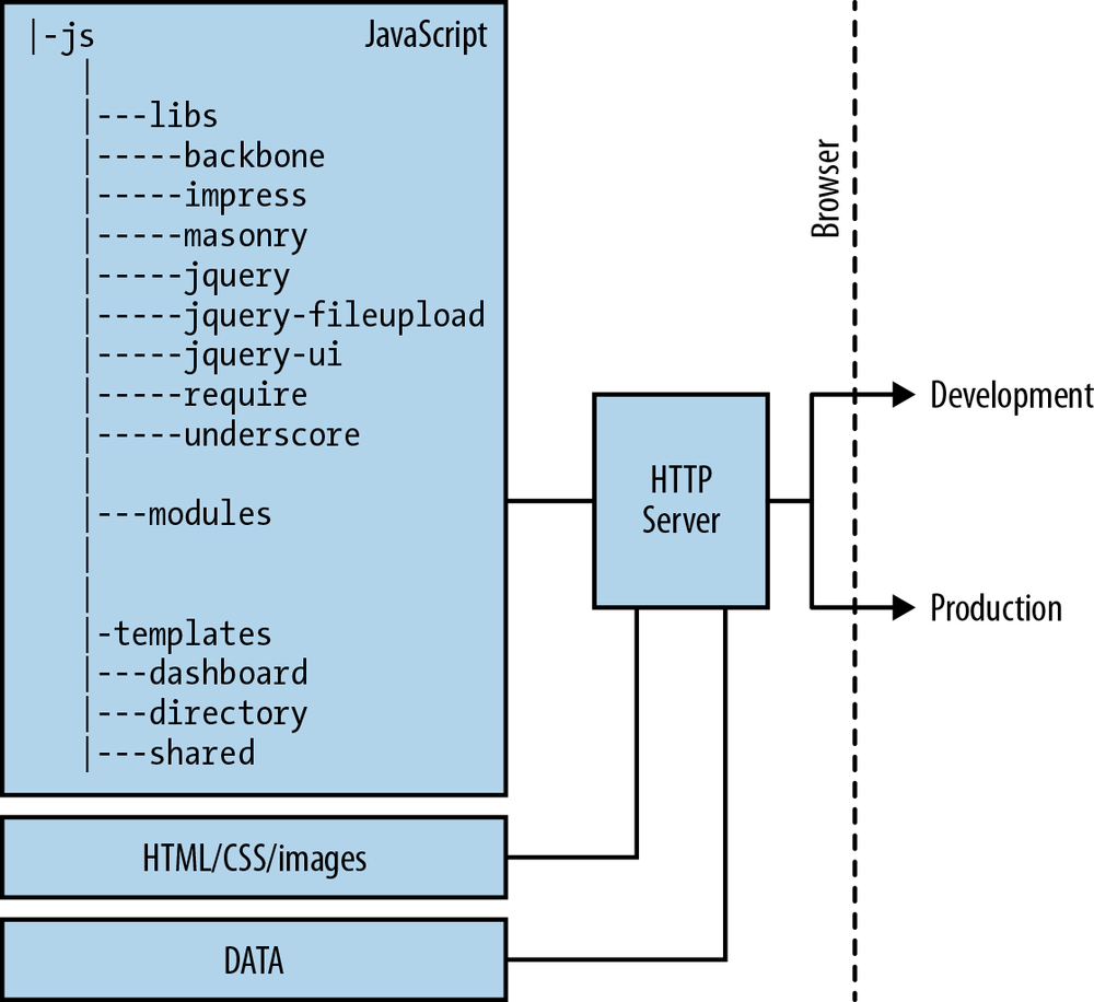 1  The Bigger Picture - Full Stack Web Development with Backbone js
