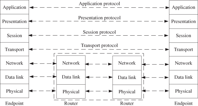 Illustration of Spans of the Protocols in the Different Layers of the OSI Model.