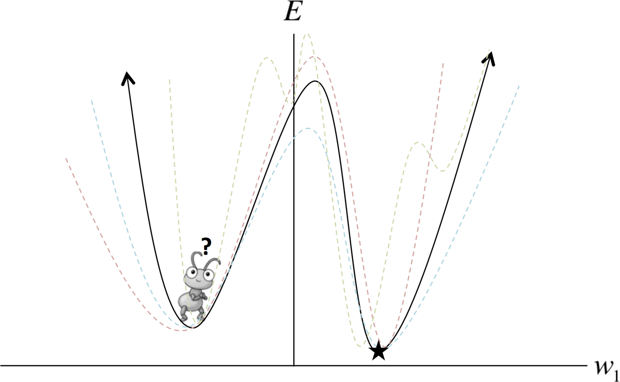 4  Beyond Gradient Descent - Fundamentals of Deep Learning