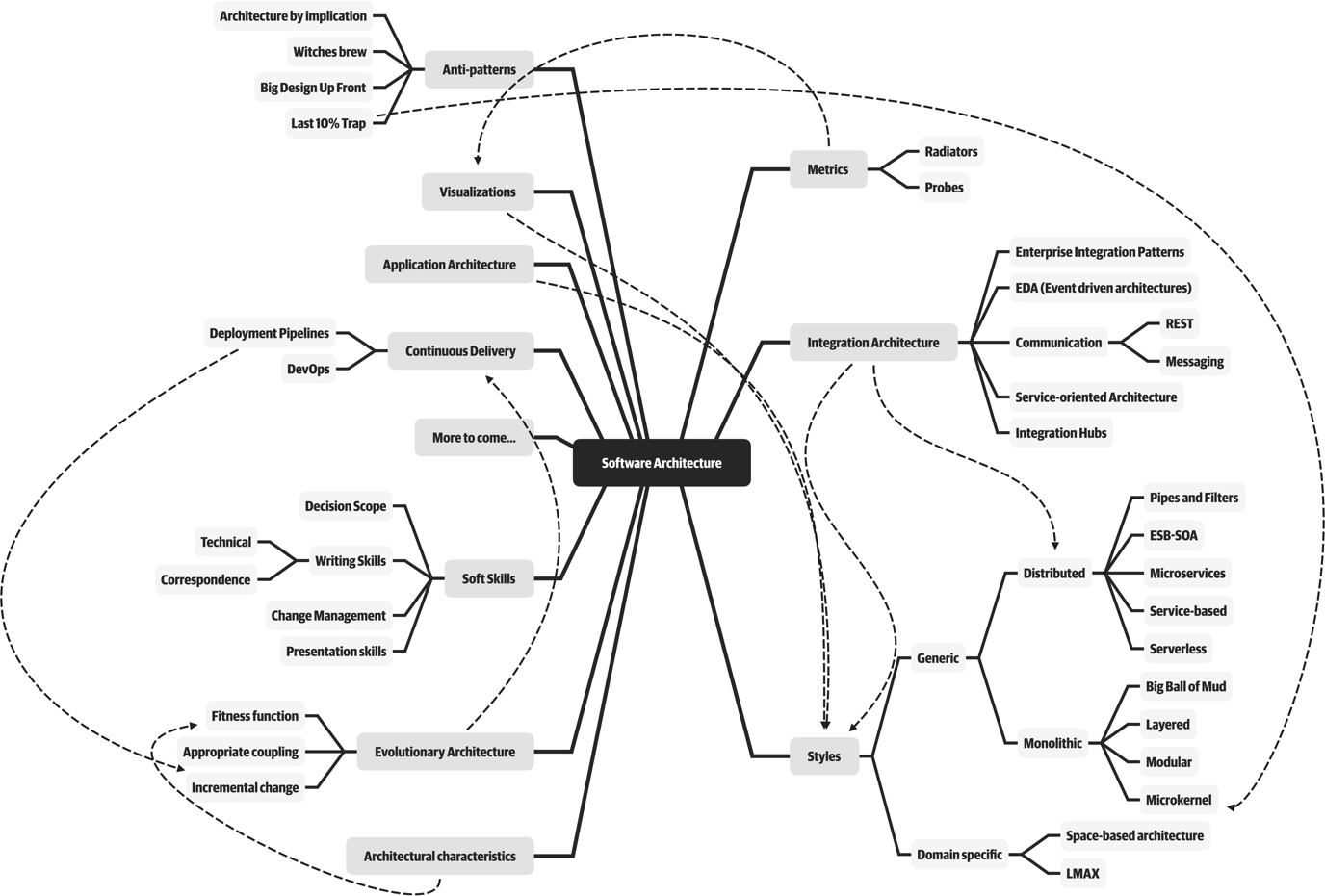 MindMap of software architect roles