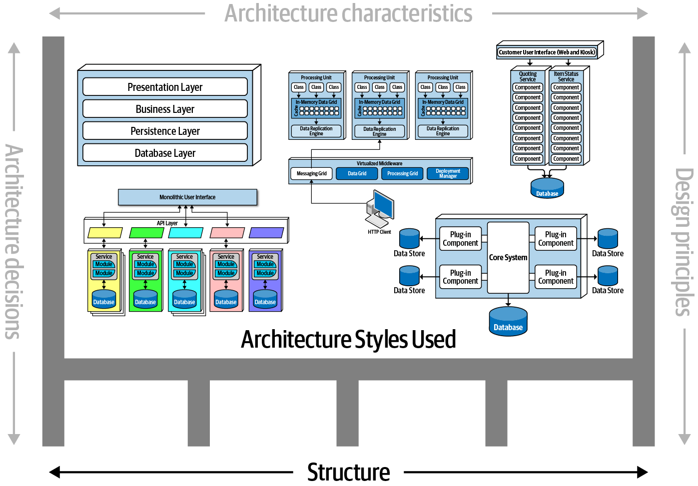Software architecture structure