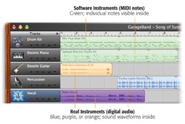 GarageBand can process two very different kinds of musical material, which Apple calls Real Instruments and Software Instruments. Each offers advantages and drawbacks—but learning the difference is a key part of learning to love GarageBand.(The color intensifies when a track or region is selected, as shown at bottom.)