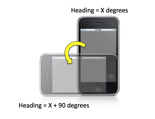 The real heading of the user when he is holding the device in landscape mode is the reported heading + 90 degrees