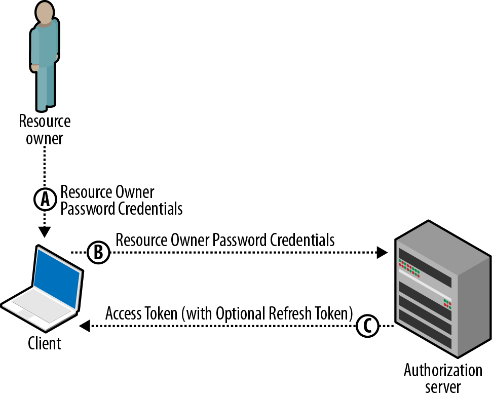 4  Resource Owner Password Flow - Getting Started with OAuth