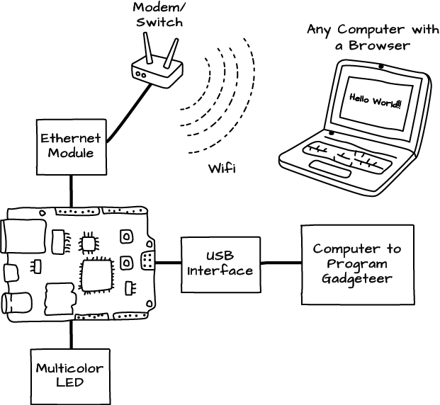 Connecting Gadgeteer to the Internet