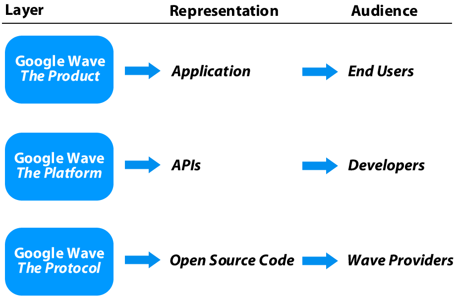 Each layer in Google Wave has a different representation and a distinct audience. Note that there are interdependencies between the layers, and subsequently, between the intended audience.