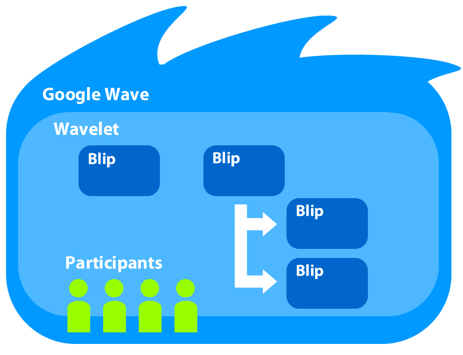 A general overview of how a wave is structured. Waves contain wavelets, which are containers for blips (messages) added by participants. Extensions, in the form of robots and gadgets, augment the conversation between participants in a wave by adding different types of features and functionality to a conversation.