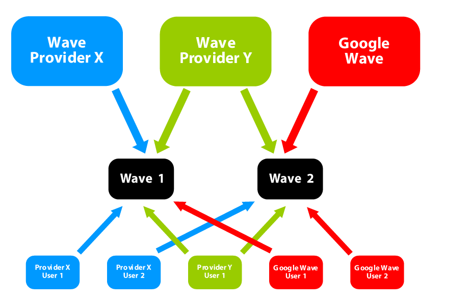 Multiple wave providers can use the Google Wave Federated Protocol to provide users with shared access to a wave or waves.
