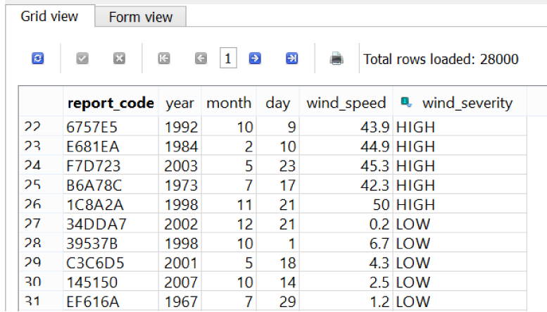 Categorizing wind severity into HIGH, MODERATE, and LOW