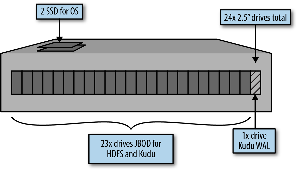 4 Kudu Administration Getting Started With Book Jbod Wiring Diagram Figure 8 Tablet Server For Hadoop Option 2