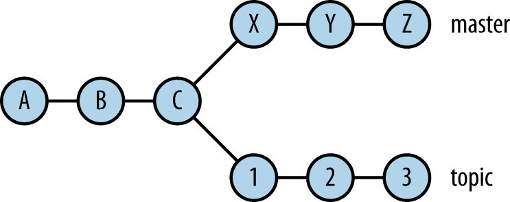 Simple commit graph