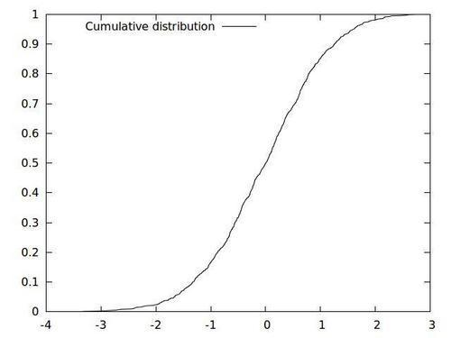 Creating a cumulative distribution [new]