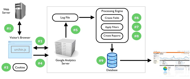 How Google Analytics Works
