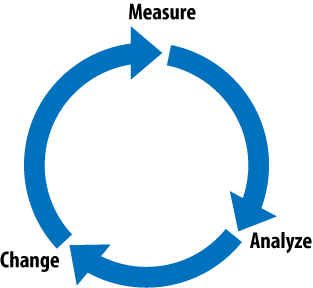 The web analytics process: measure, analyze, and change