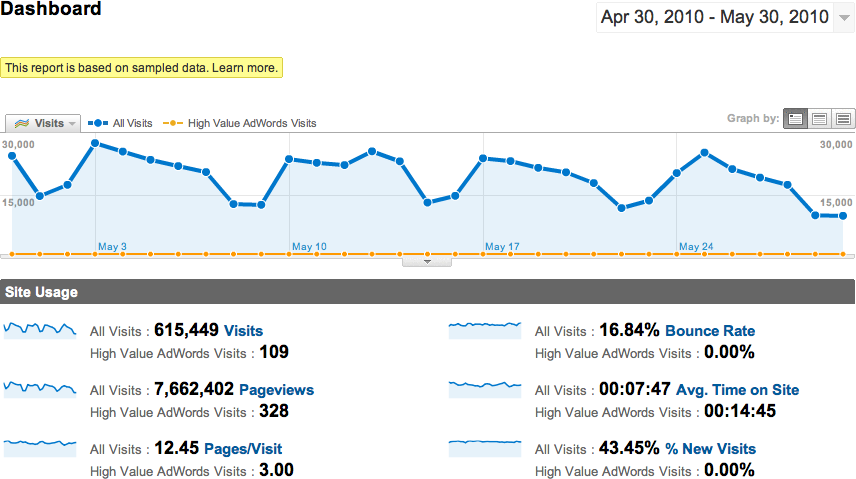 Viewing a segment of traffic along with all traffic in Google Analytics