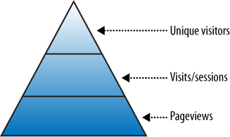 The old web analytics data hierarchy
