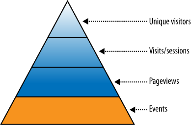 The new web analytics data hierarchy, which includes events