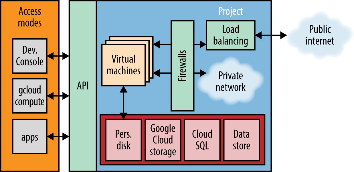 Overview of Google Compute Engine's components