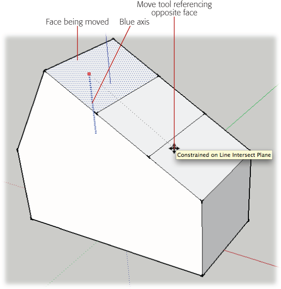 You can change the orientation of an entire face by using the Move tool and inference locking. Here the roof changes from two ridgelines and four sloping surfaces to a single ridgeline with two sloping surfaces.