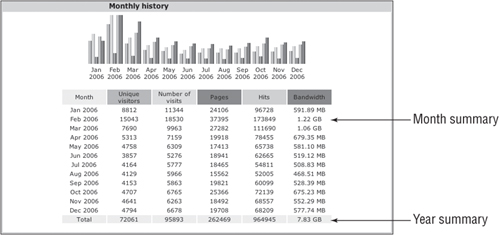 Monthly History has values from each month's Summary.