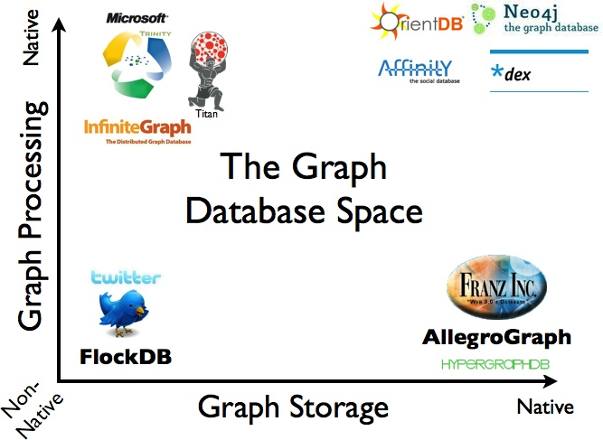 An overview of the graph database space