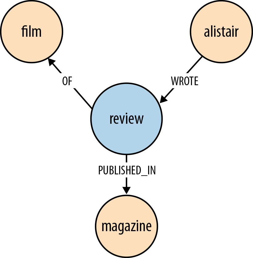 Alistair wrote a review of a film, which was published in a magazine