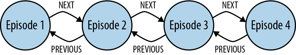A doubly linked list representing a time-ordered series of events