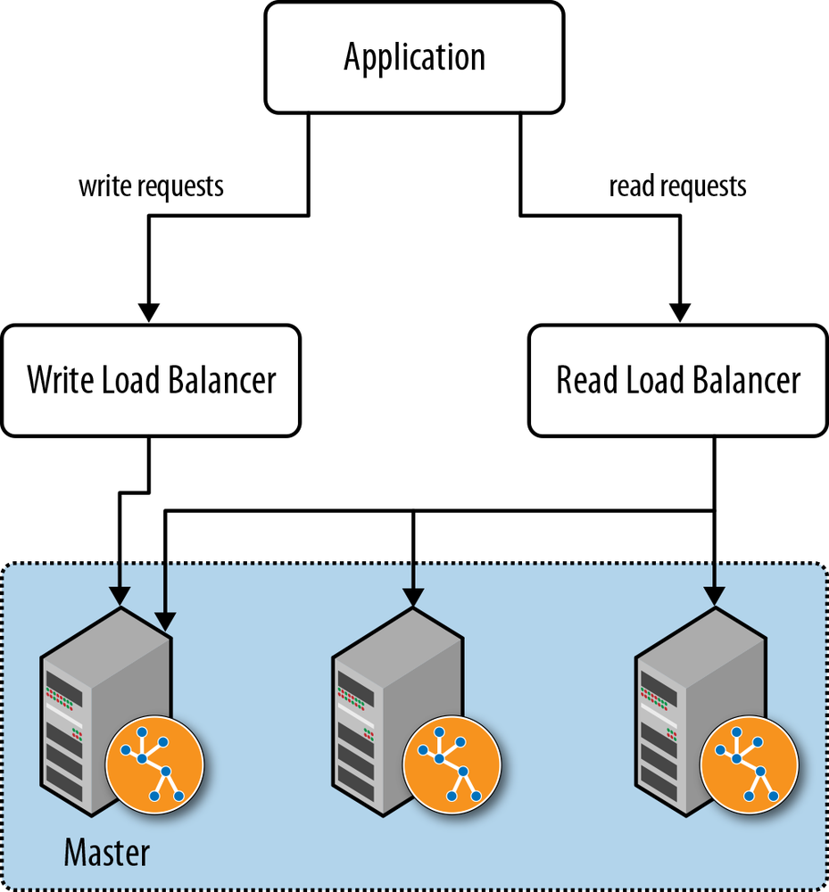 Using read/write load balancers to direct requests to a cluster