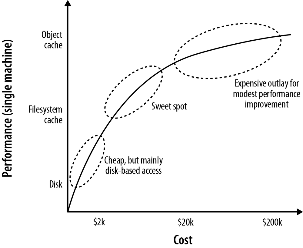 Cost versus performance trade-offs