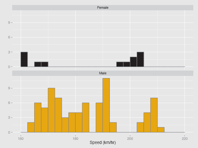 Figure showing histograms of speeds reached at the 2011 World Speed Skiing Championships. Source: www.fis-ski.com. There were more male competitors than females, yet the fastest group of females were almost as fast as the fastest group of males. The female competitors were all either fast or (relatively) slow—or were they?