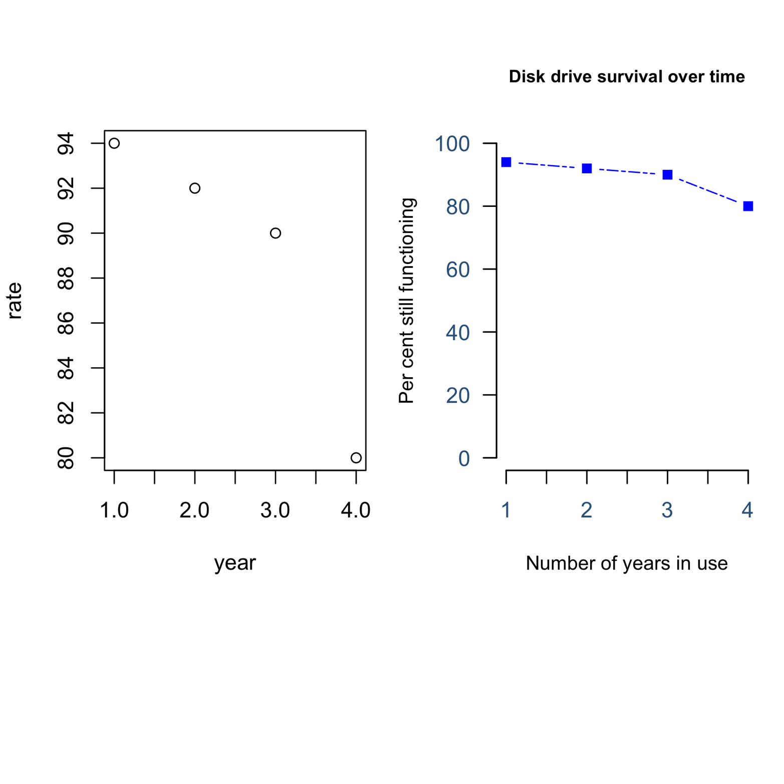 The plot on the left side, disk drive survival rate versus years in use, was created by the simple command: plot(year,rate). The plot on the right is customized and required many choices. How many differences do you see?